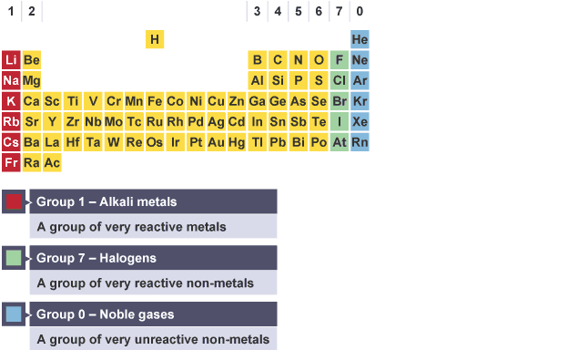 Bbc bitesize national 4 chemistry atomic structure and elements the periodic table an 18 column by seven row grid of the elements urtaz Choice Image