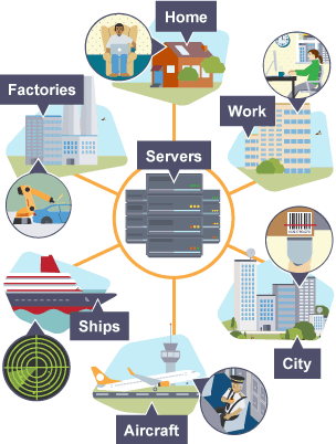 Various uses for ICT systems in different working sectors such as aircrafts, factories and ships