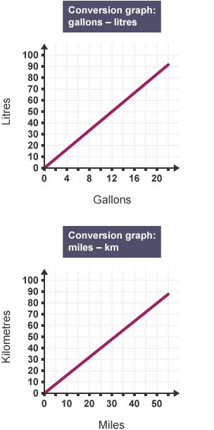 BBC Bitesize - GCSE Maths Numeracy (Wales – 2015 onwards) - Graphs ...