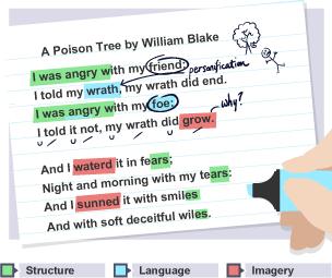BBC Bitesize - GCSE English Literature - Using quotations ...