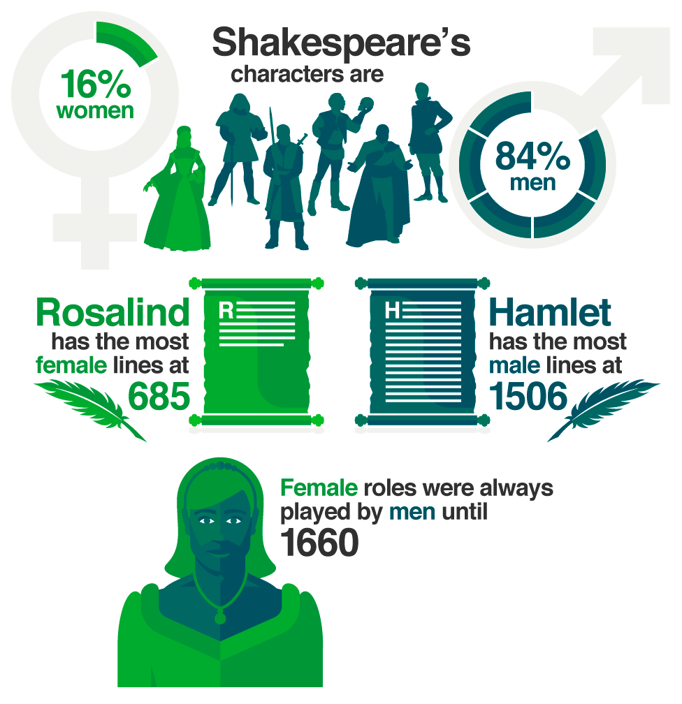 How are women represented in Shakespeare?