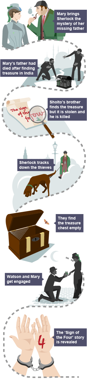 the sign of four summary Information, summary, facts and articles about sherlock holmes, famous   holmes' next appearance was in the novel the sign of the four, written and.