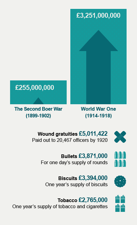 Infographic showing costs of Second Boer War as 255 million pounds and World War One as 3251 million pounds