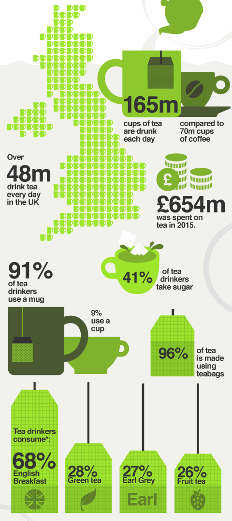 Britain's obsession with tea in statistics