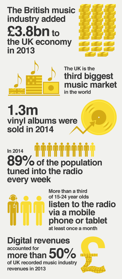 Key stats about the Radio and Music Industries