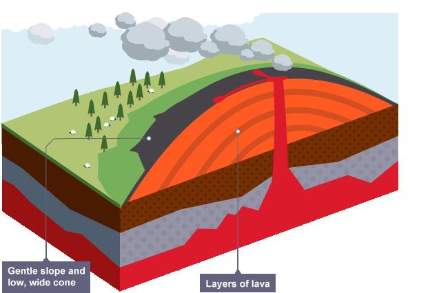 Shield Volcanoes Diagram