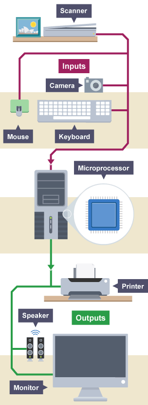 Anatomy of a Digital Computer