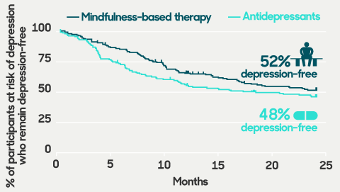 Graph showing effectiveness of mindfulness