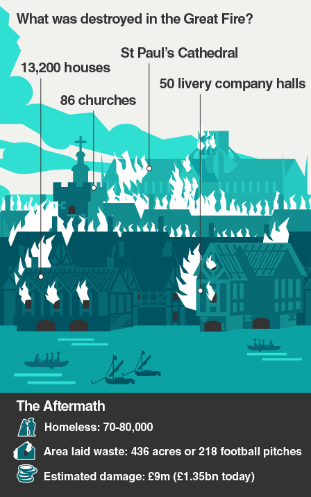 What was destroyed in the Great Fire?