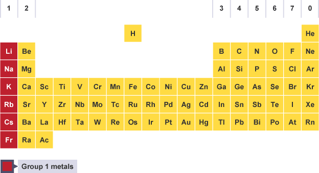 Bbc bitesize gcse chemistry group 1 the alkali metals periodic table with group 1 elements highlighted lithium sodium potassium rubidium urtaz Gallery