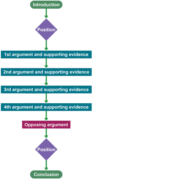 bbc bitesize higher english discursive writing revision   flow diagram mapping the linear structure of a discursive essay