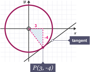 Bbc bitesize gcse maths other graphs eduqas revision 6 diagram showing the equation of the tangent to the circle x2 y ccuart Gallery