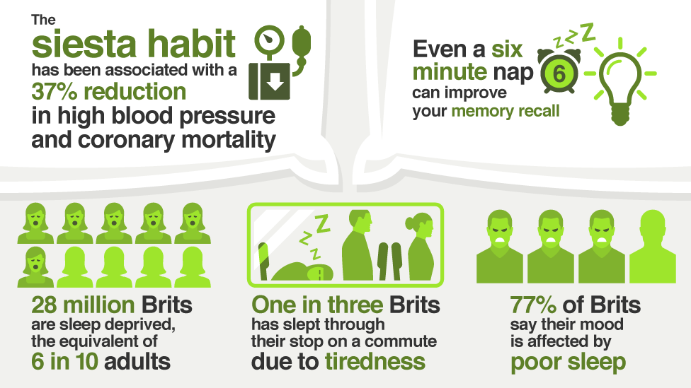 Infographic showing the benefits of taking a siesta
