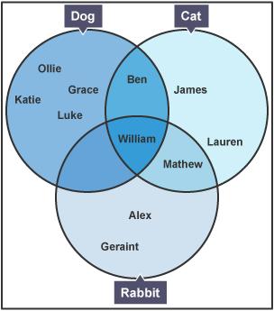Bbc bitesize gcse maths venn diagrams test a venn diagram with three overlapping circles sciox Image collections