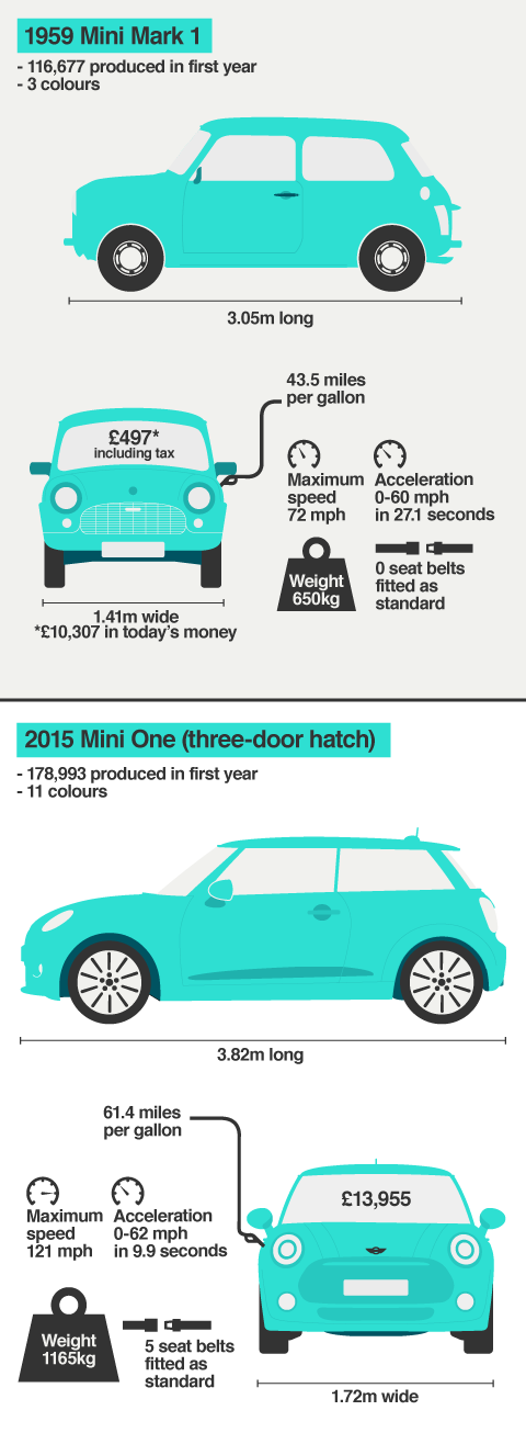 Explore the key differences between a 1959 Mini and a 2015 Mini