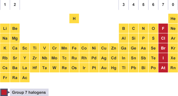 Bbc bitesize gcse chemistry group 7 the halogens revision 1 periodic table with group 7 halogens highlighted fluorine chlorine bromine iodine and urtaz Choice Image