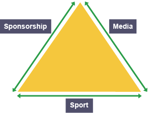 The Relationship Between the Industrial Sports Complex and the Media Machine