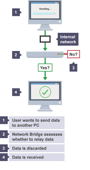 BBC Bitesize GCSE Computer Science Network Hardware Revision - Relay switch gcse