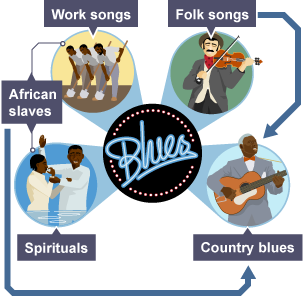 an introduction to the history and the origins of blues music History of rhythm & blues - history of rhythm & blues - amazoncom music interesting finds updated daily amazon try prime cds arguably the most important and fascinating collection of rhythm and blues music compiled in recent years.