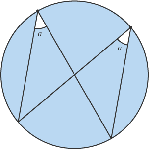 Circle with identical angles, a, at the circumference