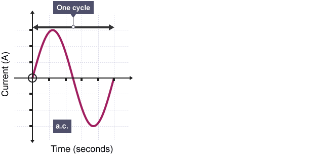 alternating current diagram. graph of current against time for ac showing sine wave rising from origin to peak, alternating diagram h