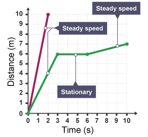 how to find the distance speed and time
